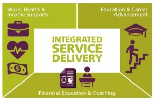 Opening For Service Delivery Leader : Adeeba E Services