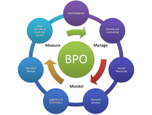 Image result for What Is Business Processing Outsourcing in Malaysia