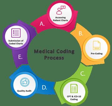 Looking For Staff Nurses : Medical Coding Jobs, Nursing Jobs